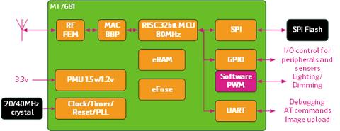 是聯發科發表整合 WiFi 的系統級單晶片 MT7681 ,主打基於 WiFi 的物聯網建設應用這篇文章的首圖