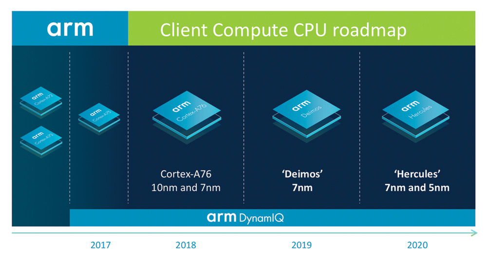 Laptop, Intel, Central processing unit, ARM architecture, , Graphics processing unit, Integrated Circuits & Chips, Accelerated processing unit, Personal computer, Multi-core processor, Central processing unit, text, product, product, technology, line, diagram, font, brand, multimedia, angle