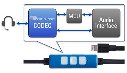 是為數位介面耳機市場需求鋪路, Cirrus Logic 推出 Lightning MFI 耳機參考設計方案這篇文章的首圖