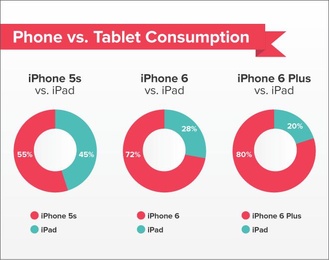 是大螢幕手機讓你少用平板了嗎?研究指出 iPhone 6 與 iPhone 6 Plus 用戶漸漸少用 iPad 了這篇文章的首圖
