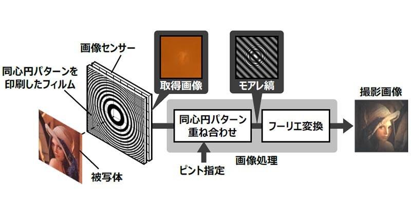 是利用摩爾紋特性打造的無鏡片相機,日立宣布劃時代相機技術這篇文章的首圖