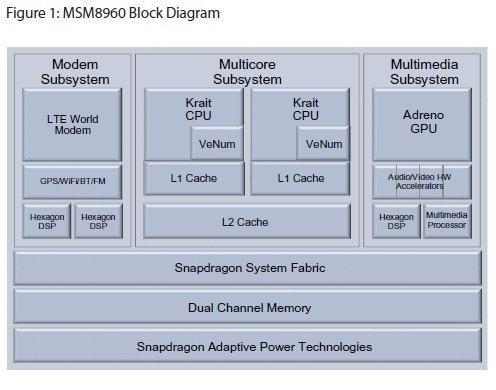 """是高通 MWC 正式發表驍龍 S4 Pro """"MSM8960""""這篇文章的首圖"""