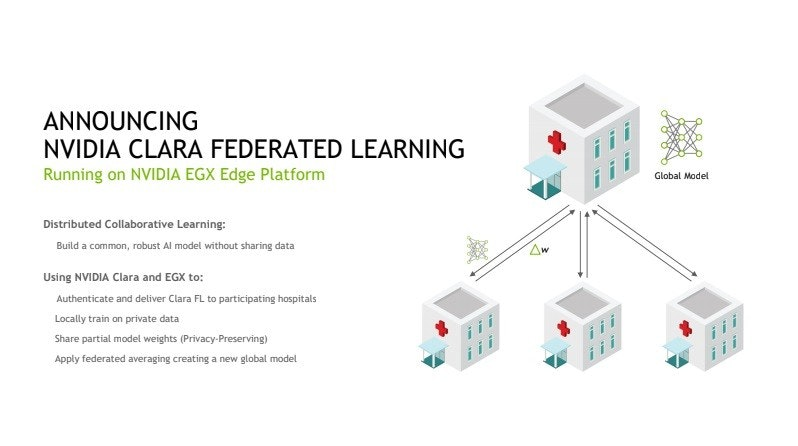 照片中提到了ANNOUNCING、NVIDIA CLARA FEDERATED LEARNING、Running on NVIDIA EGX Edge Platform,包含了圖、產品、產品設計、角度、線