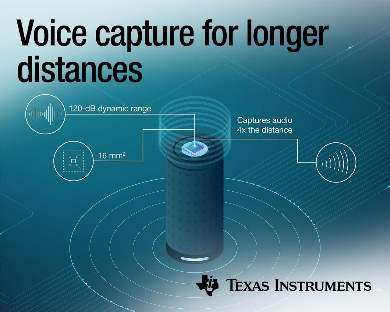 照片中提到了Voice capture for longer、distances、120-dB dynamic range,跟德州儀器有關,包含了德州儀器、Burr-Brown公司、智能音箱、牌