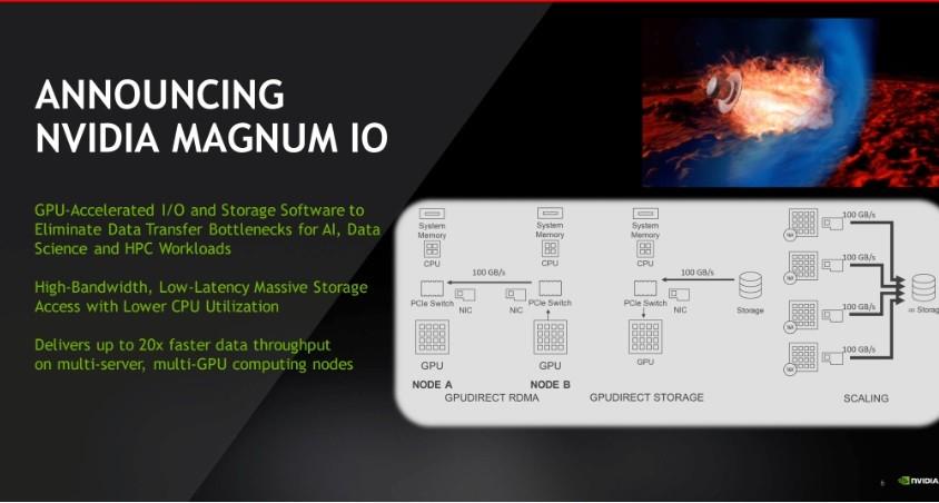 照片中提到了ANNOUNCING、NVIDIA MAGNUM IO、GPU-Accelerated I/O and Storage Software to,包含了zaproszenie nawernisaż、牌、字形、產品、介紹