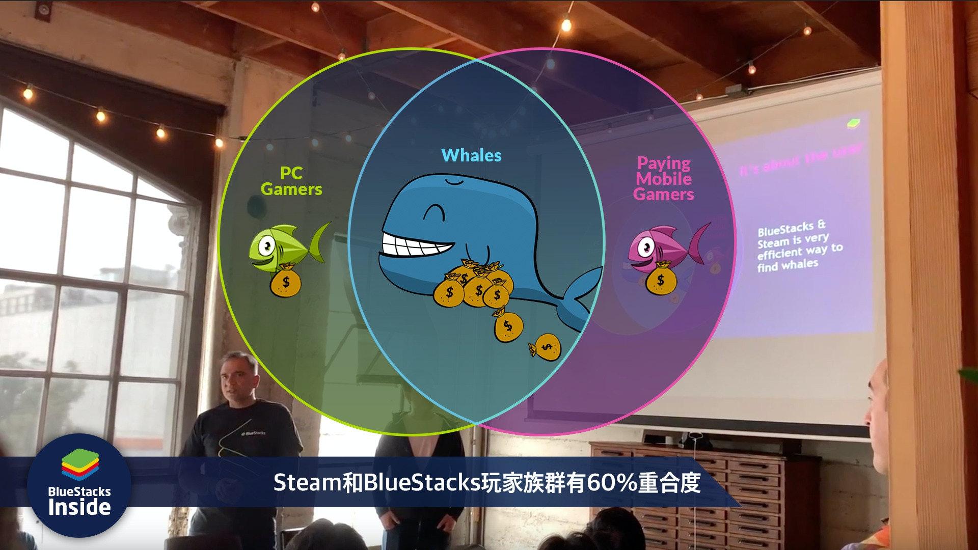 BlueStacks, Mobile game, Video Games, Game, , PC game, Emulator, Steam, Software development kit, Video game developer, , World