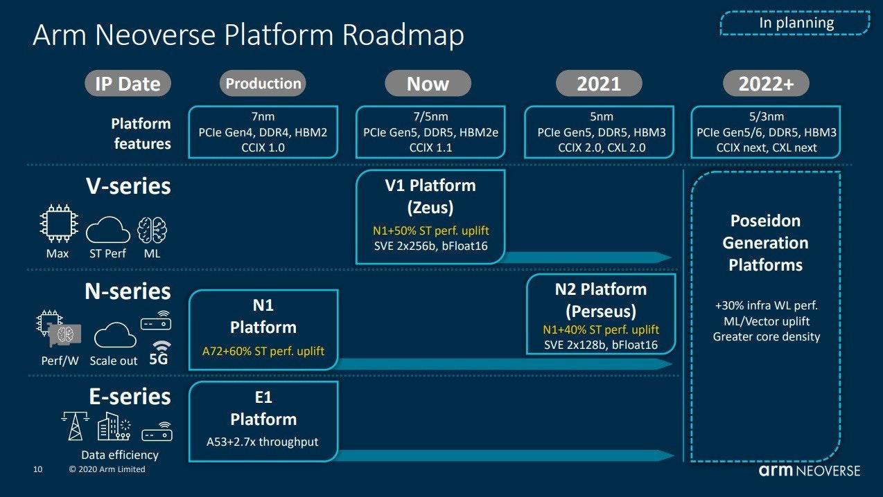 照片中提到了In planning、Arm Neoverse Platform Roadmap、IP Date,包含了屏幕截圖、計算機程序、屏幕截圖、產品、牌