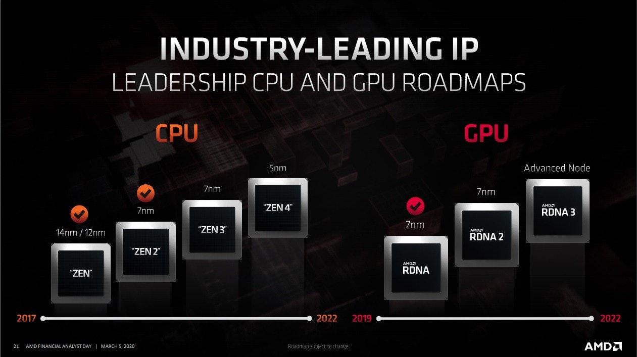照片中提到了INDUSTRY-LEADING IP、LEADERSHIP CPU AND GPU ROADMAPS、CPU,包含了amd rdna 2、脫氧核糖核酸、Advanced Micro Devices公司、圖形處理單元、Radeon RX 5000系列