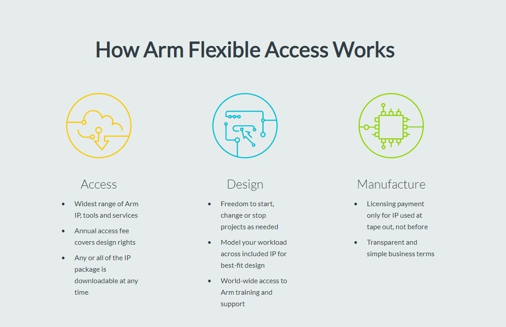 照片中提到了How Arm Flexible Access Works、Lo00、Access,包含了圖、商標、產品設計、文獻、牌