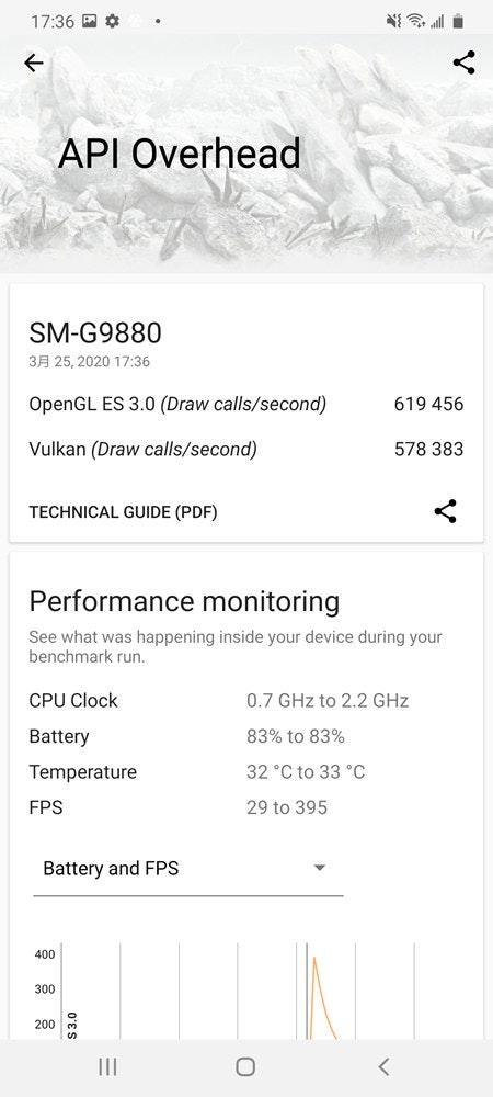 照片中提到了17:36 E 0、API Overhead、SM-G9880,包含了文献、文献、角度、线、黑白M