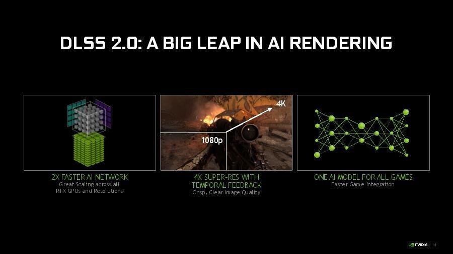 照片中提到了DLSS 2.0: A BIG LEAP IN AI RENDERING、4K、1080p,包含了圖形、角度、線、圖形、字形