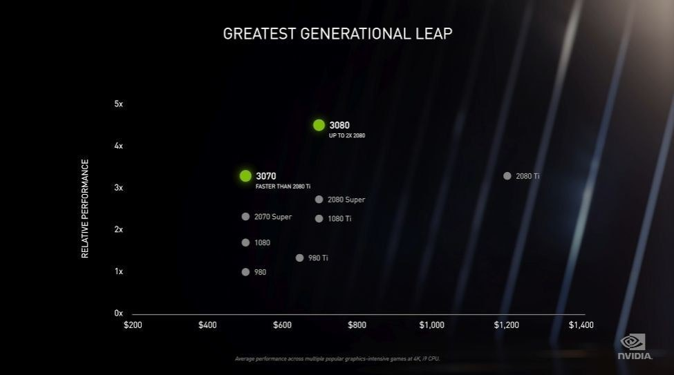照片中提到了GREATEST GENERATIONAL LEAP、5x、3080,跟英偉達有關,包含了NVIDIA 3070圖、NVIDIA GeForce RTX 3070、PNY GeForce RTX 3070、英偉達RTX