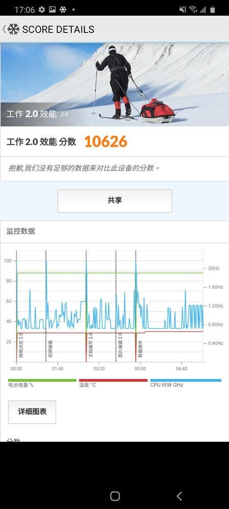 照片中提到了17:06 *国。 、(* SCORE DETAILS、工作2.0 性能20,包含了PCMark、PCMark、基准测试、华硕ZenFone、手机