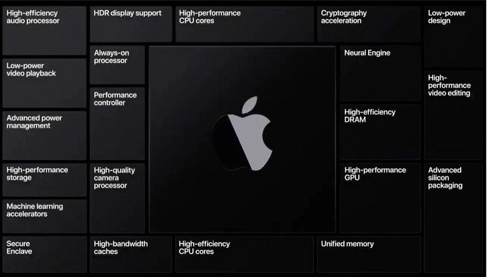 照片中提到了HDR display support、High-efficiency、audio processor,跟蘋果公司。有關,包含了蘋果矽、蘋果全球開發者大會、蘋果移動應用處理器、蘋果、英特爾