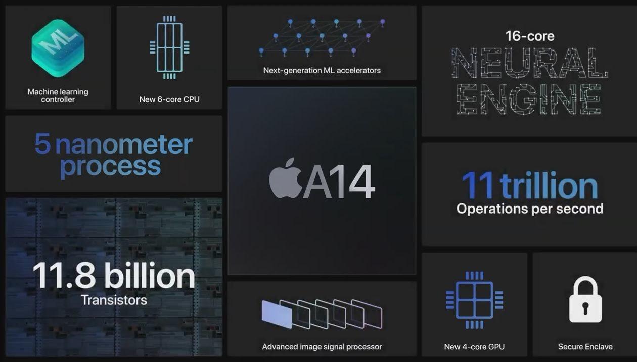 照片中提到了IIII、ML、16-core,跟蘋果公司。有關,包含了多媒體、商標、圖形、牌、字形