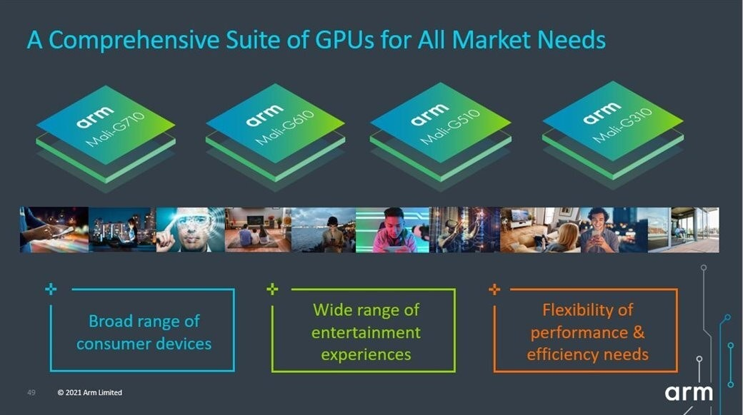 照片中提到了A Comprehensive Suite of GPUS for All Market Needs、arm、Mali-G710,跟武器控股、同上有關,包含了軟件、產品設計、產品、多媒體、牌