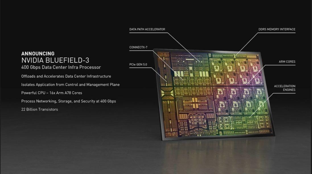照片中提到了DATA PATH ACCELERATOR、DDR5 MEMORY INTERFACE、CONNECTX-7,包含了英偉達、圖形處理單元、ARM架構、產品、武器控股