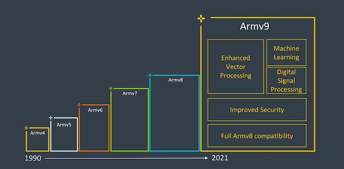 照片中提到了Armv9、Machine、Enhanced,包含了ARM架構、ARM架構、建築、英特爾、中央處理器