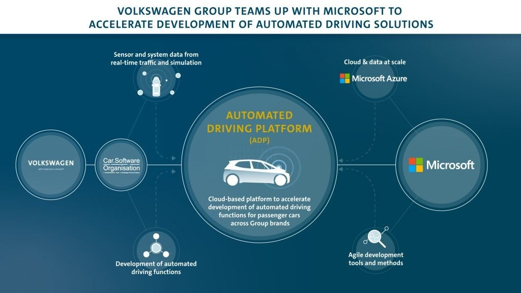 照片中提到了VOLKSWAGEN GROUP TEAMS UP WITH MICROSOFFT TO、ACCELERATE DEVELOPMENT OF AUTOMATED DRIVING SOLUTIONS、Sensor and system data from,跟微軟公司有關,包含了自動駕駛汽車、大眾集團、汽車、大眾汽車、自動駕駛汽車