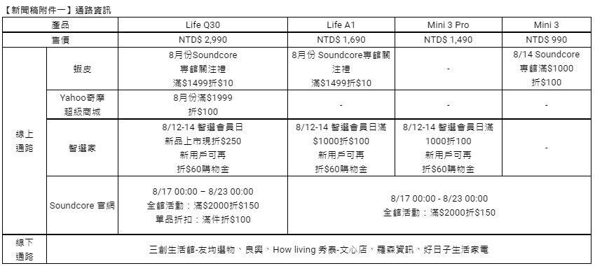 照片中提到了【新聞稿附件一】通路資訊、產品、Life Q30,包含了角度、黑與白、字形、線、產品