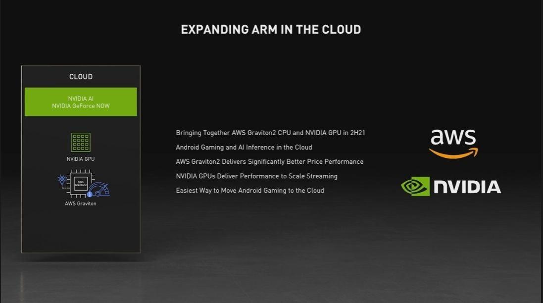 照片中提到了EXPANDING ARM IN THE CLOUD、CLOUD、NVIDIA AI,跟英偉達有關,包含了英偉達、產品設計、牌、軟件、產品