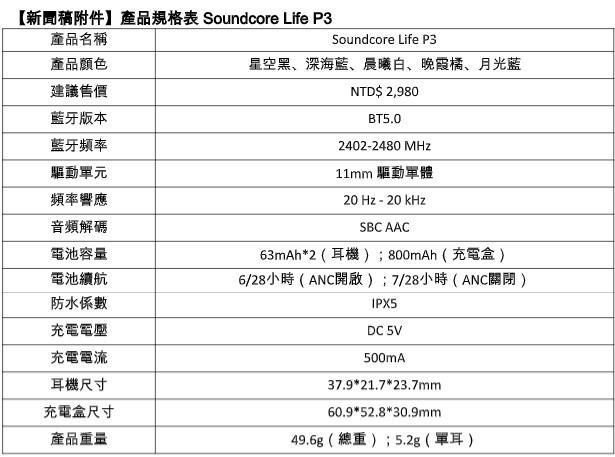 照片中提到了【新聞稿附件】產品規格表 Soundcore Life P3、產品名稱、Soundcore Life P3,包含了音樂、月光之刃、保險、自動門、閉門器