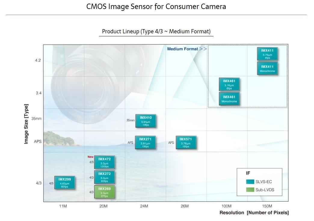 照片中提到了CMOS Image Sensor for Consumer Camera、Product Lineup (Type 4/3 - Medium Format)、Medium Format >>,包含了圖、產品設計、牌、產品、屏幕截圖