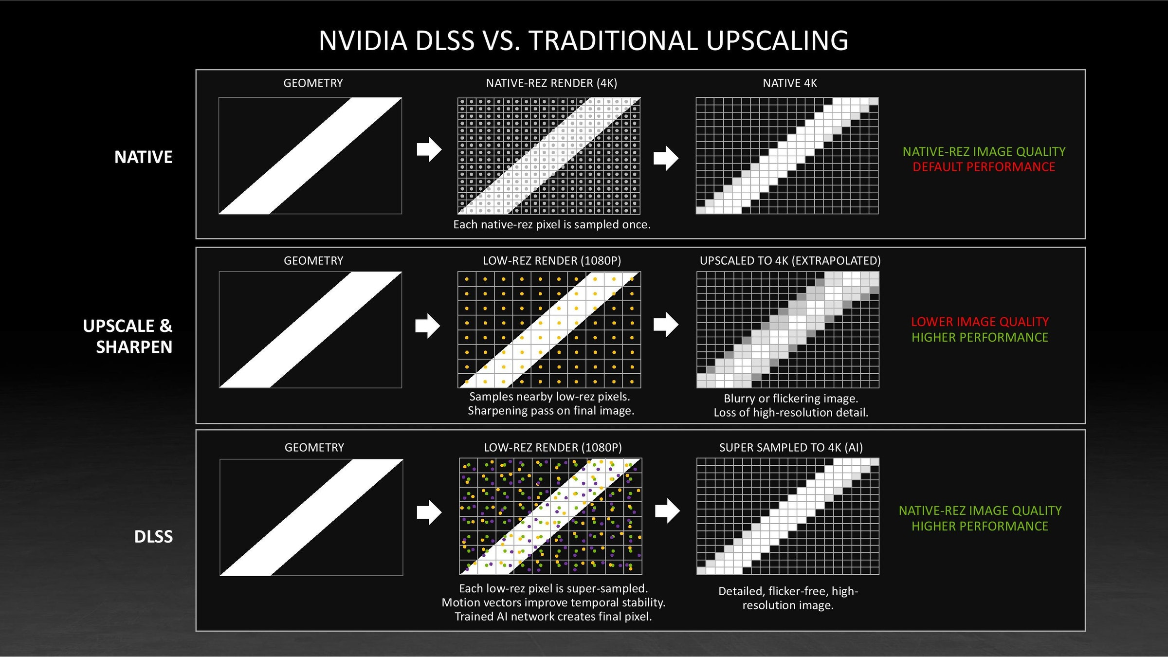 The photo mentioned NVIDIA DLSS VS. TRADITIONAL UPSCALING, GEOMETRY, NATIVE-REZ RENDER (4K), including design, product design, products, graphics, and fonts