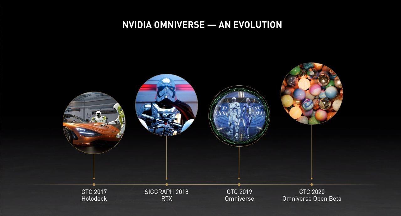 照片中提到了NVIDIA OMNIVERSE – AN EVOLUTION、GTC 2019、Omniverse,包含了球、產品設計、球、牆紙、儀表
