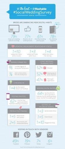 是你是其中之一嗎?結婚跟社交網和 App 的關係統計這篇文章的首圖