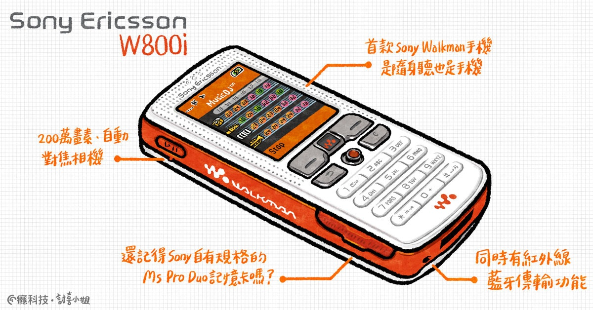 Feature phone, Smartphone, Mobile Phones, Electronics Accessory, , Mobile Phone Accessories, Cellular network, Text messaging, Sony Mobile, Product design, sony ericsson, Mobile phone, Gadget, Portable communications device, Communication Device, Telephony, Electronic device, Technology, Line, Feature phone, Telephone