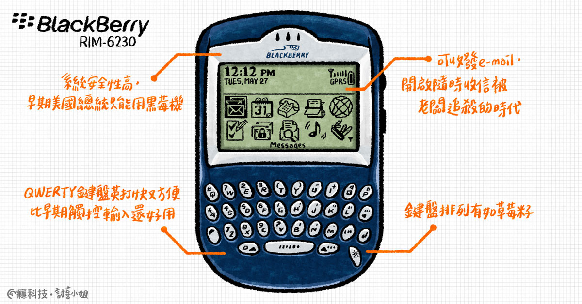 Nokia 6280 Series, Smartphone, , BlackBerry Limited, BlackBerry, Rogers Wireless, , , , Nokia, blackberry, Calculator, Product, Technology, Line, Electronic device, Office equipment, Font, Number