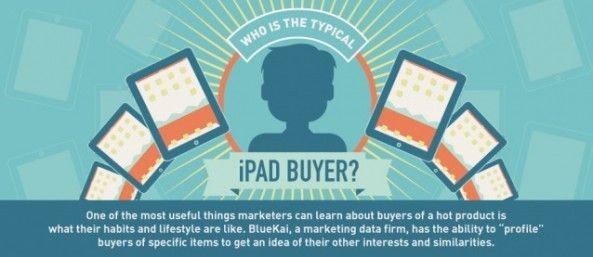 是到底是誰在買 iPad ?這篇文章的首圖