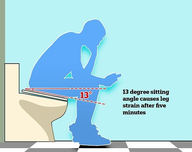 照片中提到了13 degree sitting、angle causes leg、strain after five,跟竹航空有關,包含了廁所、廁所、浴室、馬桶座圈、設計