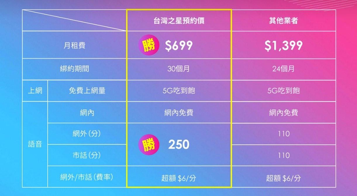 照片中提到了台灣之星預約價、其他業者、月租費,跟B&H照片視頻-電子和相機店有關,包含了數、角度、線、點、屏幕截圖