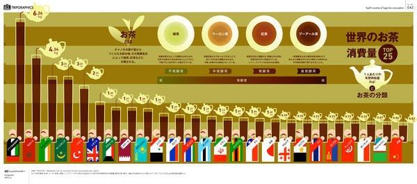 是你知道世界上茶喝最多的是那一個國家嗎?答案是阿拉伯聯合大公國這篇文章的首圖