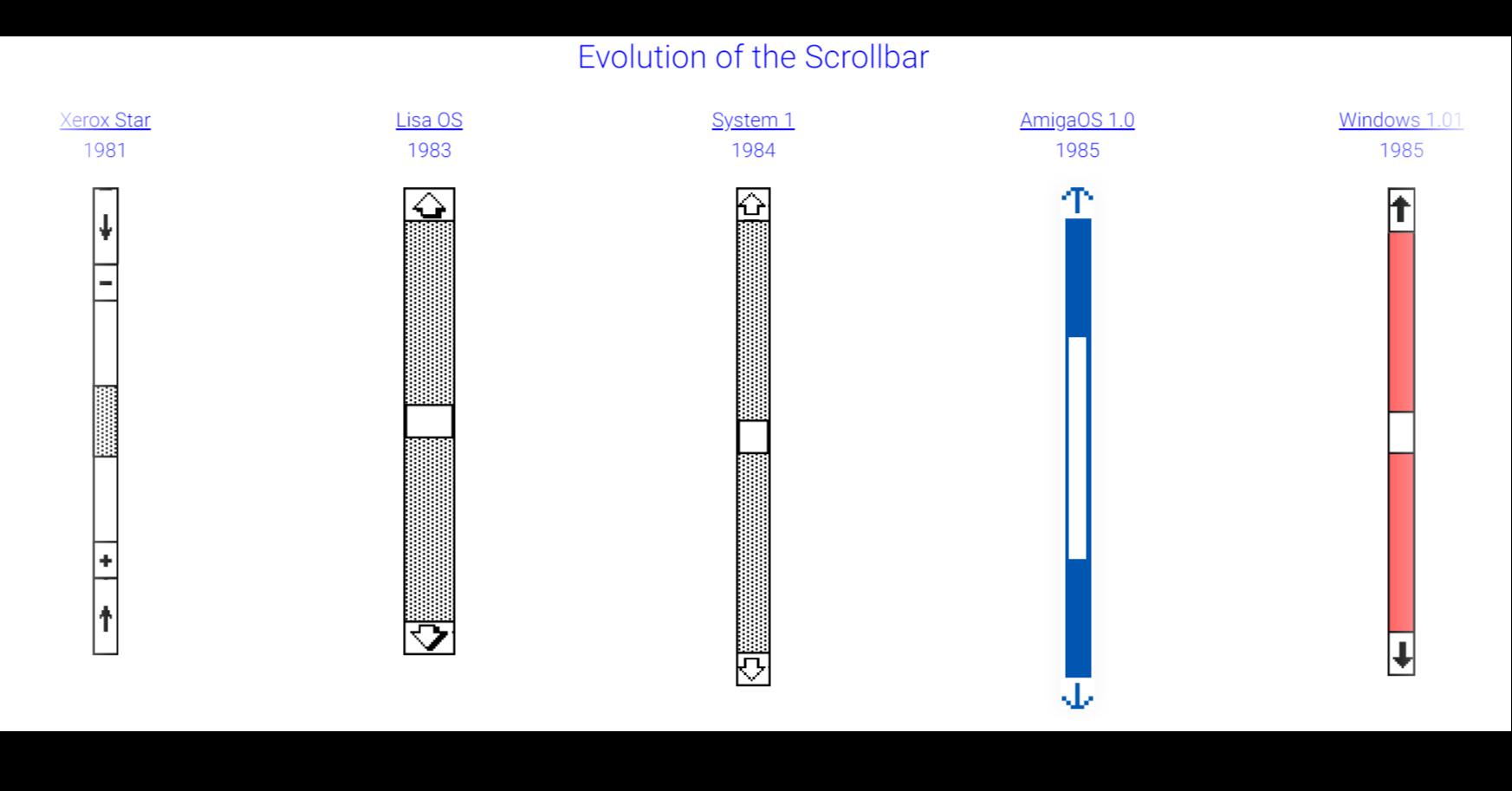 照片中提到了Evolution of the Scrollbar、AmigaOS 1.0、Windows 1.01,包含了圖、產品、角度、產品設計、線