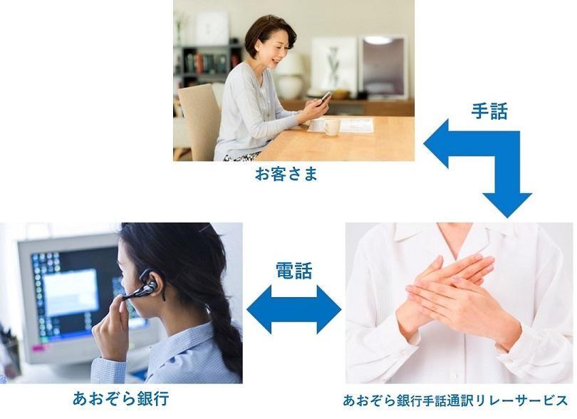照片中提到了手話、お客さま、電話,包含了肩、診所、醫學、服務、提款卡