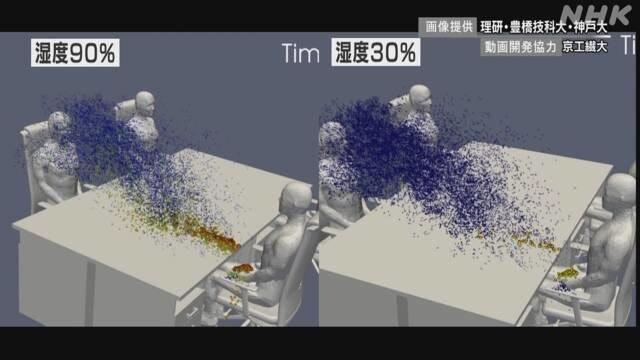 照片中提到了NHK、画像提供理研。豊橋技科大。神戸大、湿度90%,跟NRK、領英有關,包含了超級電腦、日本、超級電腦、NHK、府學