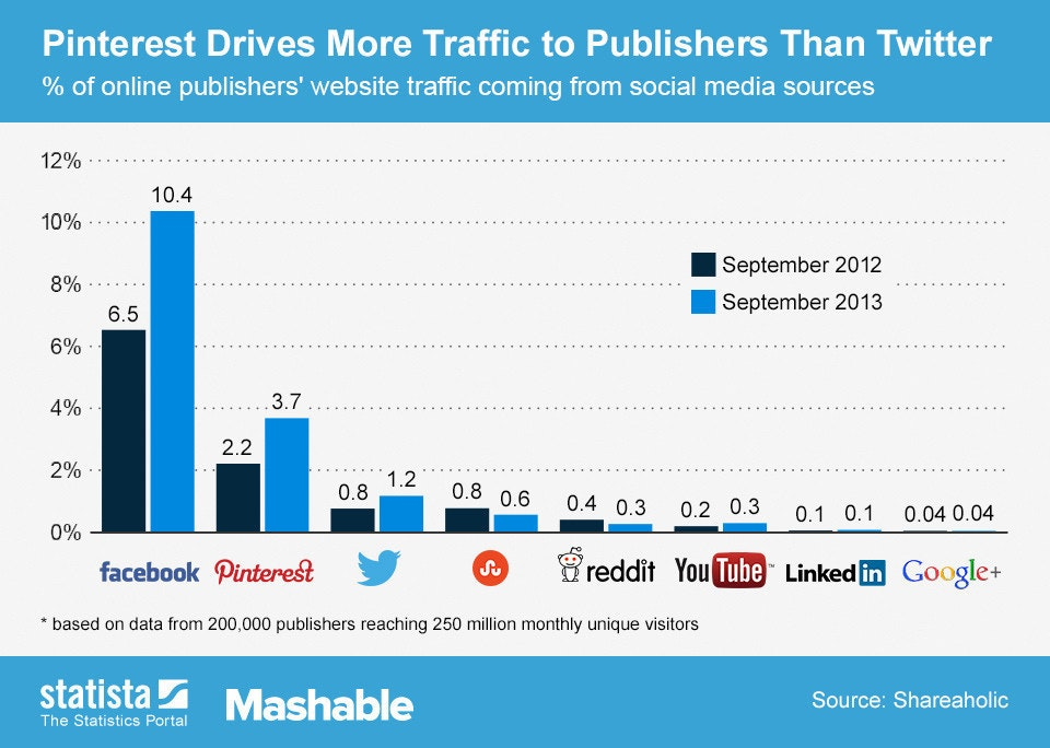 是現在為您揭曉,出版業最有效的社群行銷工具是……這篇文章的首圖