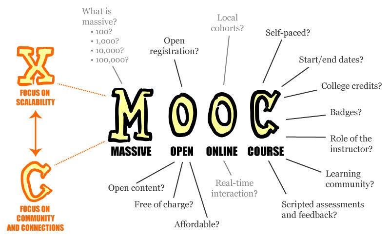 是【世界趨勢】MOOCs 磨課師熱潮,改變教育,讓你隨時隨地學習!這篇文章的首圖