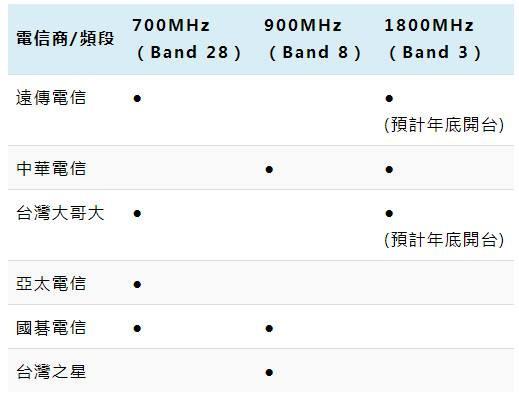 是遠傳、中華、台哥大 4G LTE 費率方案申辦指南這篇文章的首圖