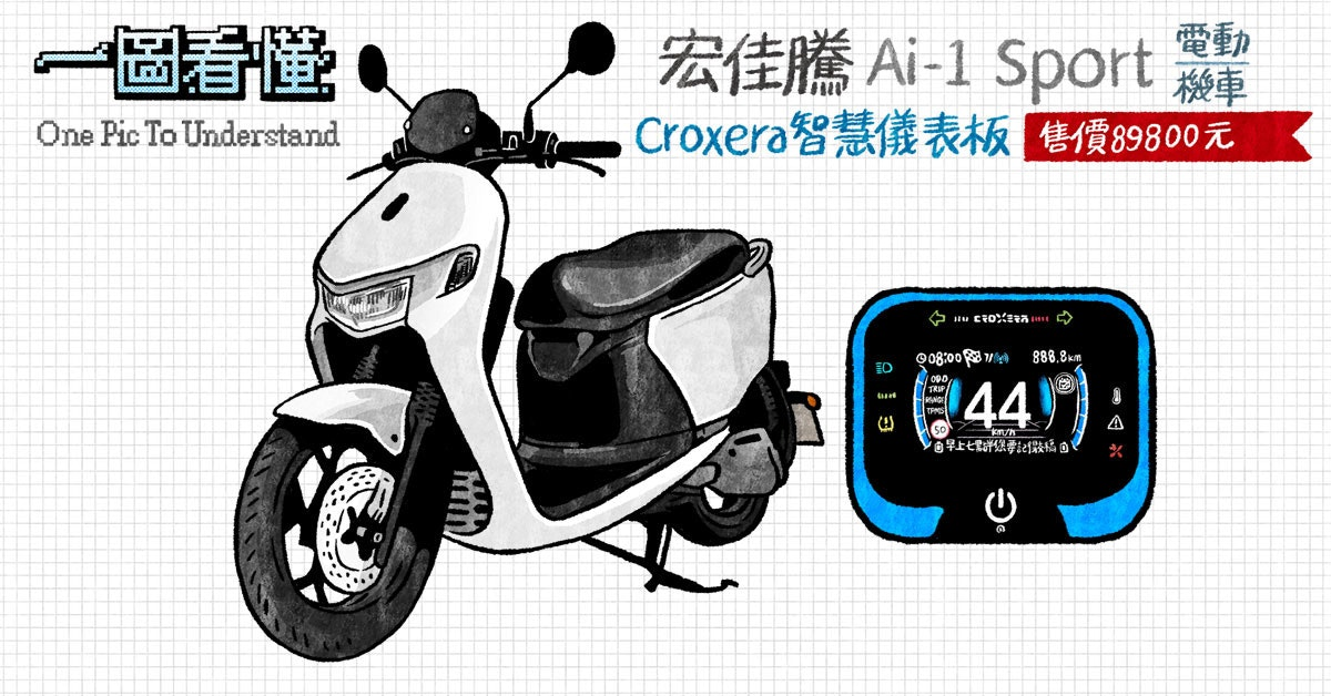 Car, Wheel, Motorcycle accessories, Motorcycle, Scooter, Motor vehicle, Bicycle, Automotive design, Vehicle, Product design, scooter, Motor vehicle, Scooter, Vehicle, Mode of transport, Vespa, Car, Font, Honda, Moped, Wheel