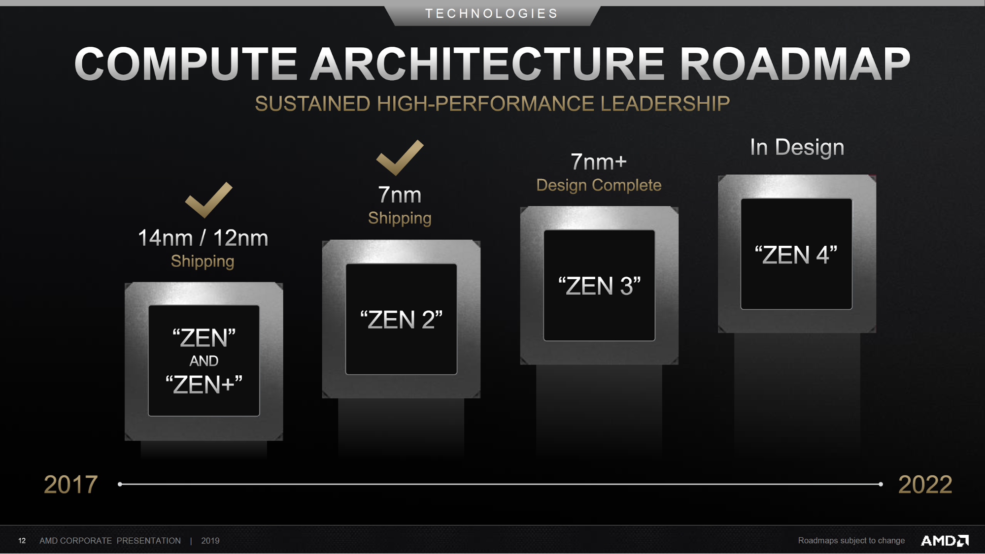 照片中提到了TECHNOLOGIES、COMPUTE ARCHITECTURE ROADMAP、SUSTAINED HIGH-PERFORMANCE LEADERSHIP,跟塞曼有關,包含了禪宗3、py、Advanced Micro Devices公司、禪、中央處理器