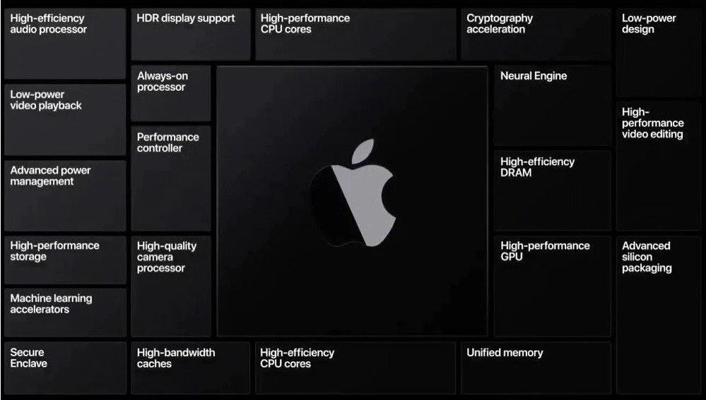 照片中提到了High-performance、CPU cores、HDR display support,跟蘋果公司。有關,包含了蘋果矽、蘋果全球開發者大會、蘋果移動應用處理器、蘋果、中央處理器