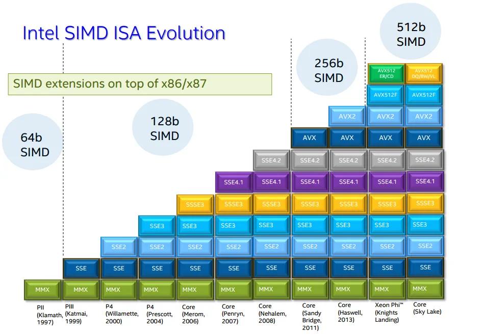 照片中提到了512b、Intel SIMD ISA Evolution、SIMD,包含了英特爾AVX 512、AVX-512、高級向量擴展、英特爾、MMX