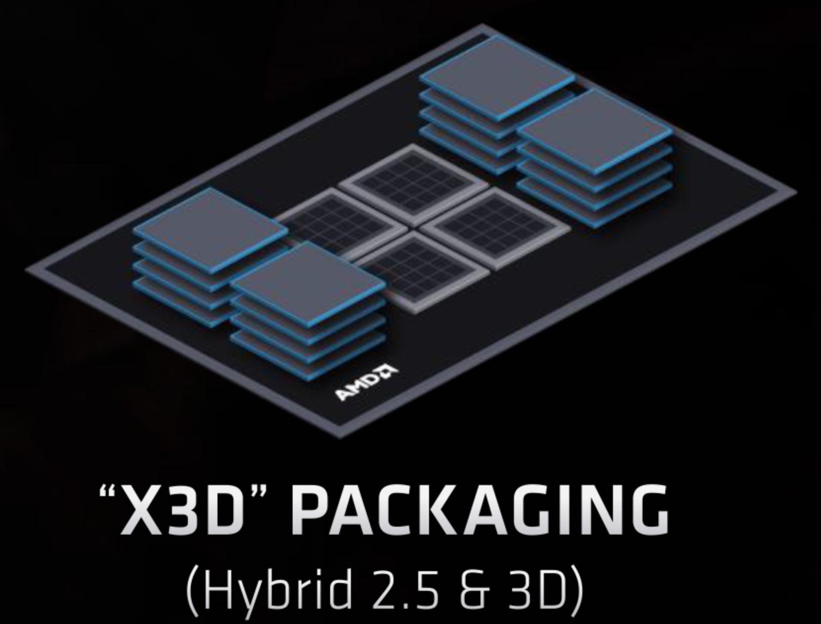 """照片中提到了AMDA、""""X3D"""" PACKAGING、(Hybrid 2.5 & 3D),跟Advanced Micro Devices公司有關,包含了AMD X3D、中央處理器、AMD公司、英特爾"""