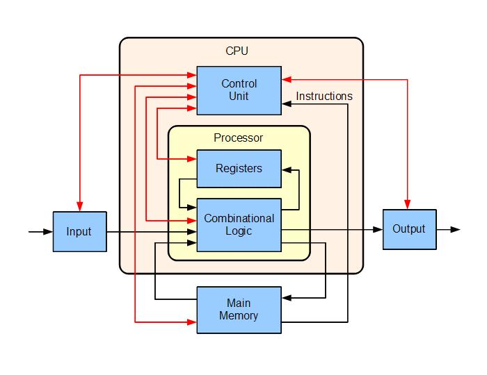 照片中提到了CPU、Control、Unit,包含了計算機架構、電腦、計算機架構、中央處理器、建築