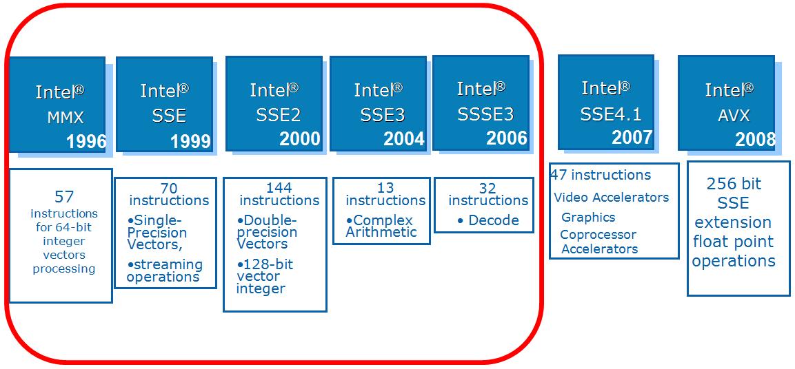 照片中提到了Intel®、Intel®、Intel®,包含了英特爾、英特爾、流式SIMD擴展、SIMD、中央處理器