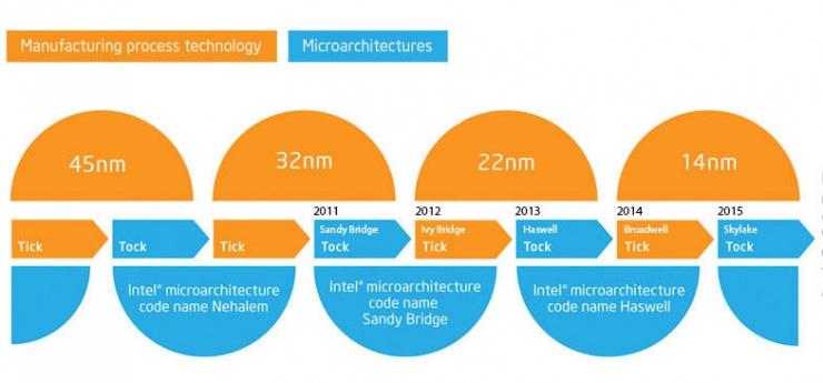 照片中提到了Manufacturing process technology、Microarchitectures、45nm,包含了英特爾 CPU 滴答聲、卡比湖、滴答模式、英特爾、中央處理器